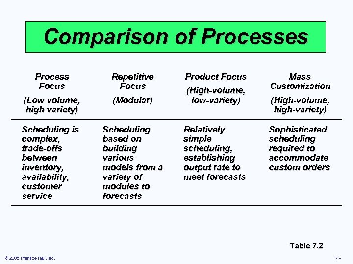 Comparison of Processes Process Focus Repetitive Focus (Low volume, high variety) (Modular) Scheduling is