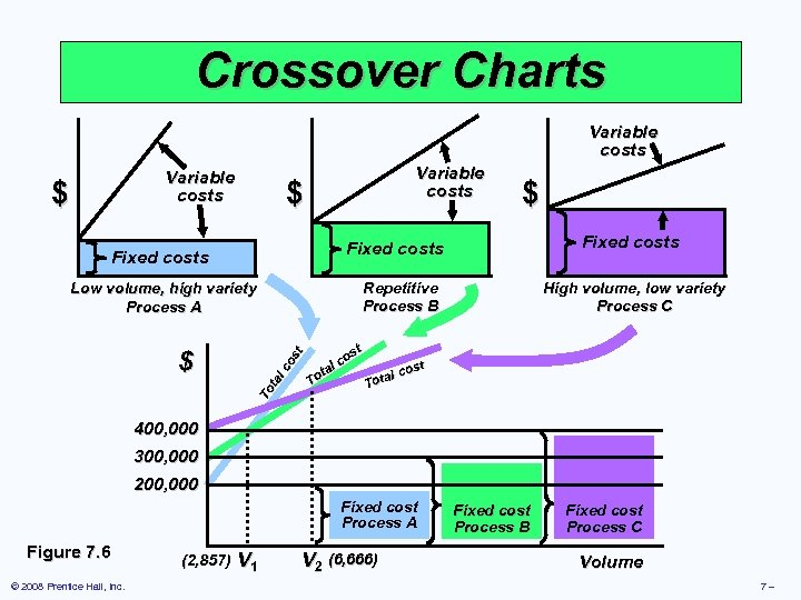 Crossover Charts Variable costs $ $ $ Fixed costs Repetitive Process B To ta
