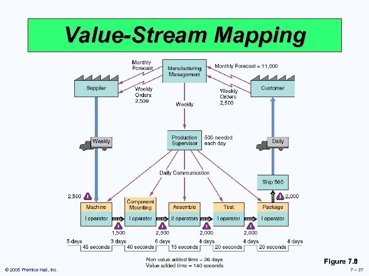 Value-Stream Mapping Figure 7. 8 © 2008 Prentice Hall, Inc. 7 – 37