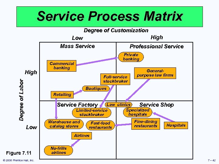 Service Process Matrix Degree of Customization High Low Mass Service Degree of Labor High