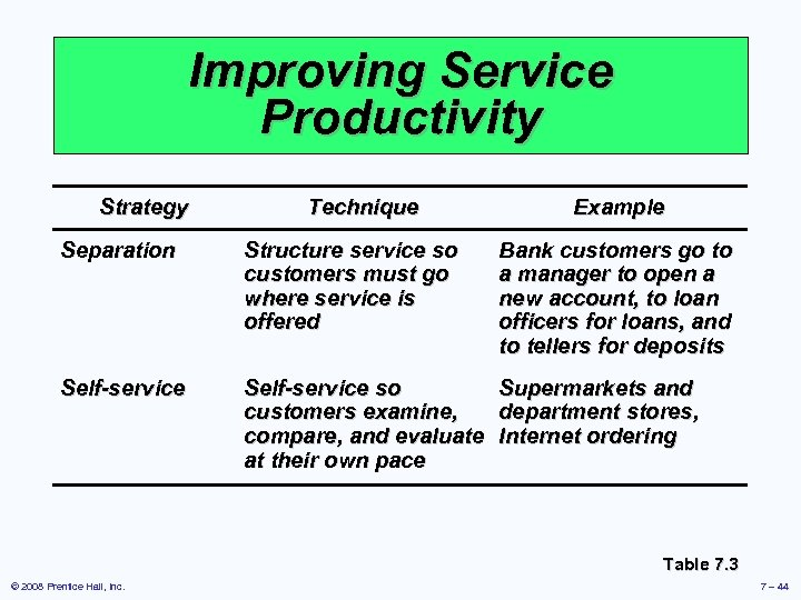 Improving Service Productivity Strategy Technique Example Separation Structure service so customers must go where