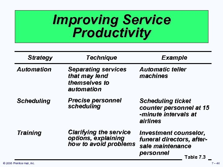 Improving Service Productivity Strategy Technique Example Automation Separating services that may lend themselves to