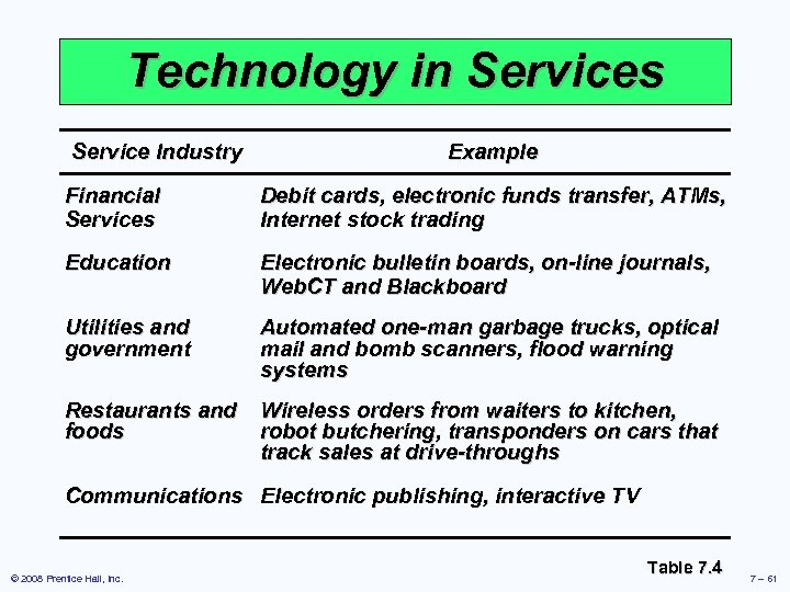 Technology in Services Service Industry Example Financial Services Debit cards, electronic funds transfer, ATMs,