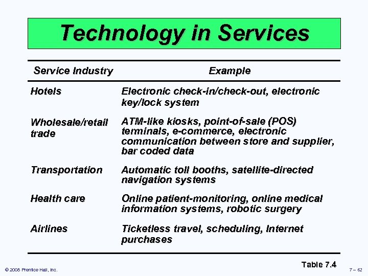 Technology in Services Service Industry Example Hotels Electronic check-in/check-out, electronic key/lock system Wholesale/retail trade