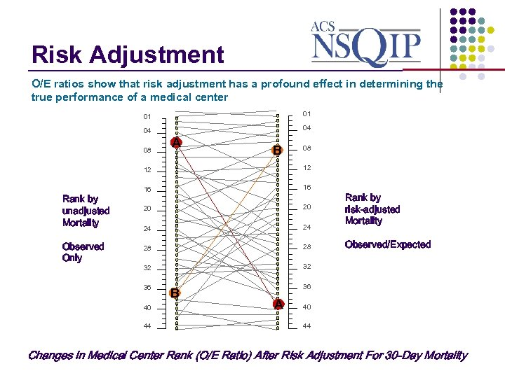 Risk Adjustment _______________ O/E ratios show that risk adjustment has a profound effect in