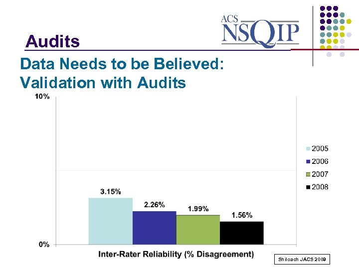 Audits _______________ Data Needs to be Believed: Validation with Audits Shiloach JACS 2009