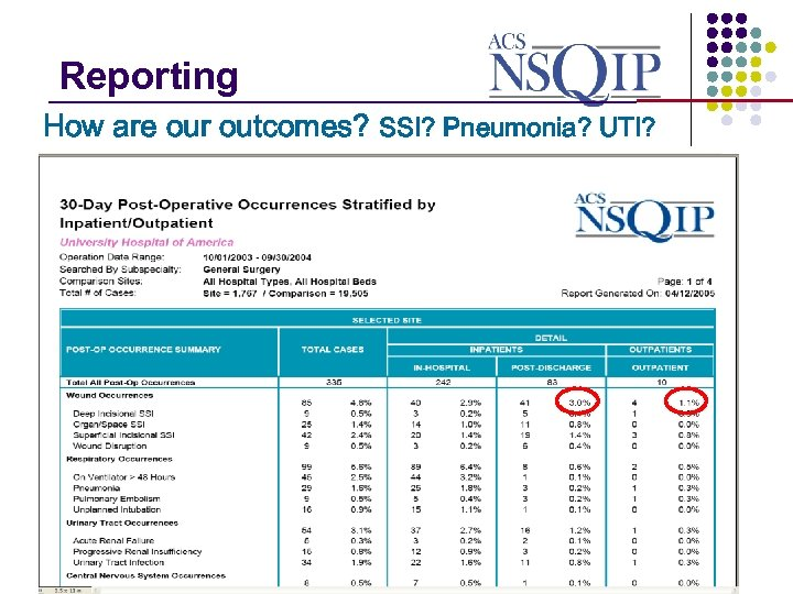 Reporting _______________ How are our outcomes? SSI? Pneumonia? UTI?