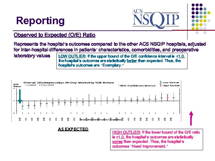 Interpretation of Results Reporting _______________ Observed to Expected (O/E) Ratio Represents the hospital's outcomes