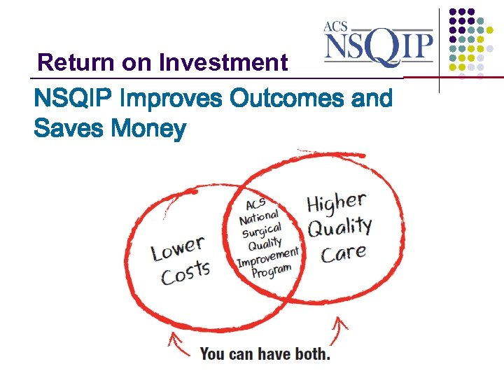 Return on Investment _______________ NSQIP Improves Outcomes and Saves Money