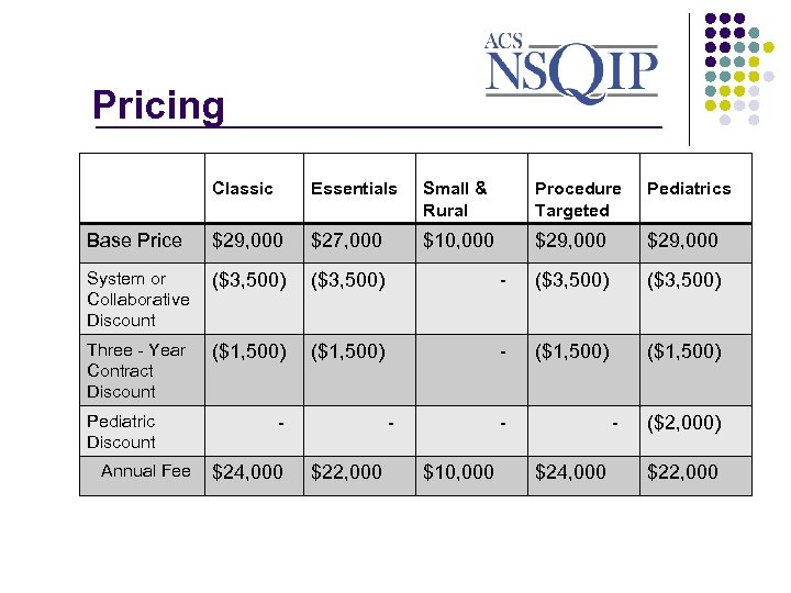 Pricing _______________ Classic Essentials Small & Rural Procedure Targeted Pediatrics Base Price $29, 000