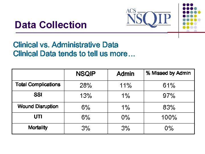Data Collection _______________ Clinical vs. Administrative Data Clinical Data tends to tell us more…