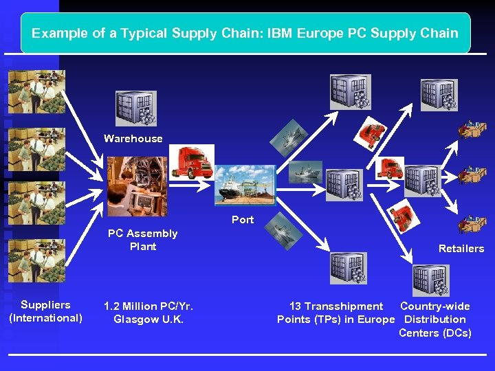 Example of a Typical Supply Chain: IBM Europe PC Supply Chain Warehouse Port PC