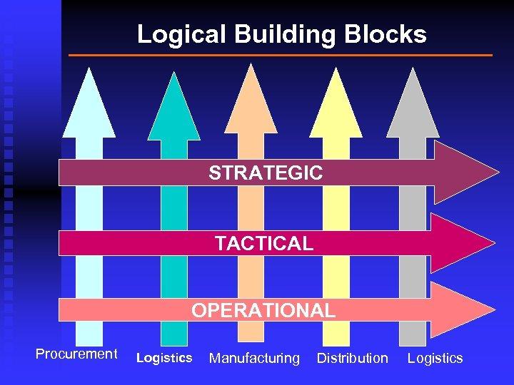 Logical Building Blocks STRATEGIC TACTICAL OPERATIONAL Procurement Logistics Manufacturing Distribution Logistics