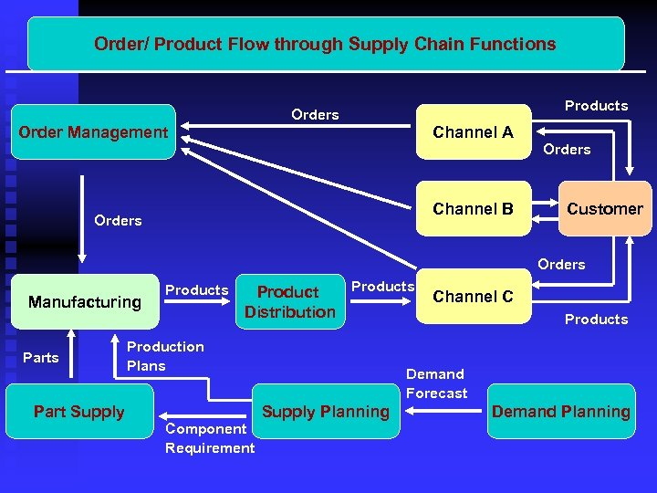 Order/ Product Flow through Supply Chain Functions Products Order Management Channel A Orders Channel