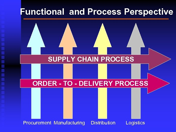 Functional and Process Perspective SUPPLY CHAIN PROCESS ORDER - TO - DELIVERY PROCESS Procurement