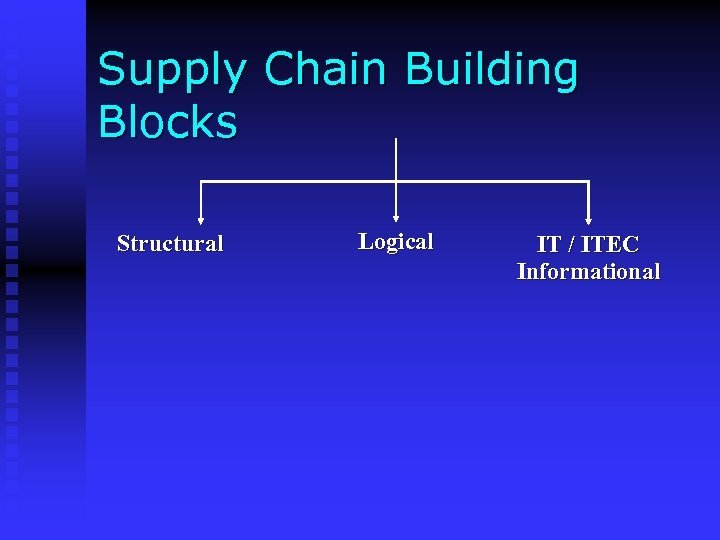 Supply Chain Building Blocks Structural Logical IT / ITEC Informational