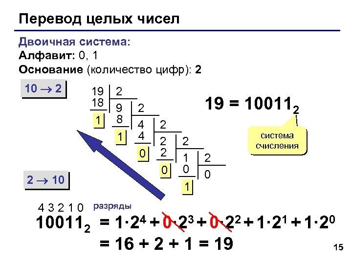Перевод целых чисел Двоичная система: Алфавит: 0, 1 Основание (количество цифр): 2 10 2