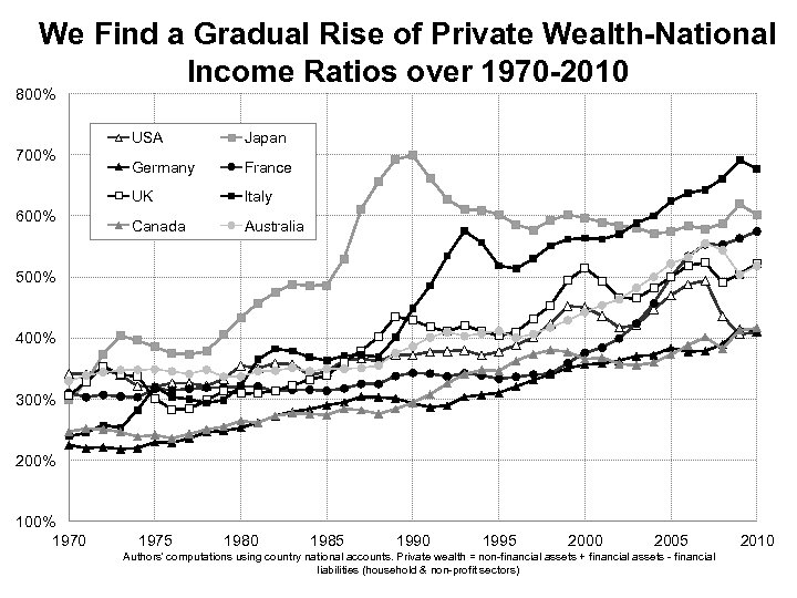 We Find a Gradual Rise of Private Wealth-National Income Ratios over 1970 -2010 800%