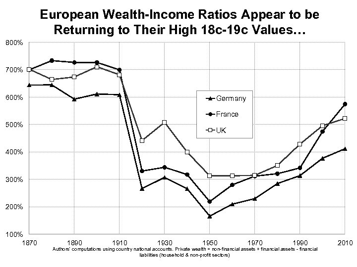 European Wealth-Income Ratios Appear to be Returning to Their High 18 c-19 c Values…