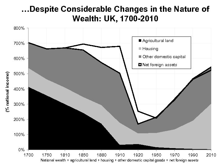 …Despite Considerable Changes in the Nature of Wealth: UK, 1700 -2010 800% Agricultural land