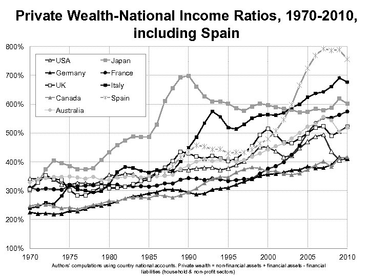 Private Wealth-National Income Ratios, 1970 -2010, including Spain 800% USA 600% Germany France UK