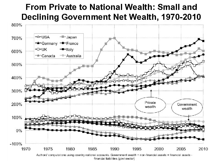 From Private to National Wealth: Small and Declining Government Net Wealth, 1970 -2010