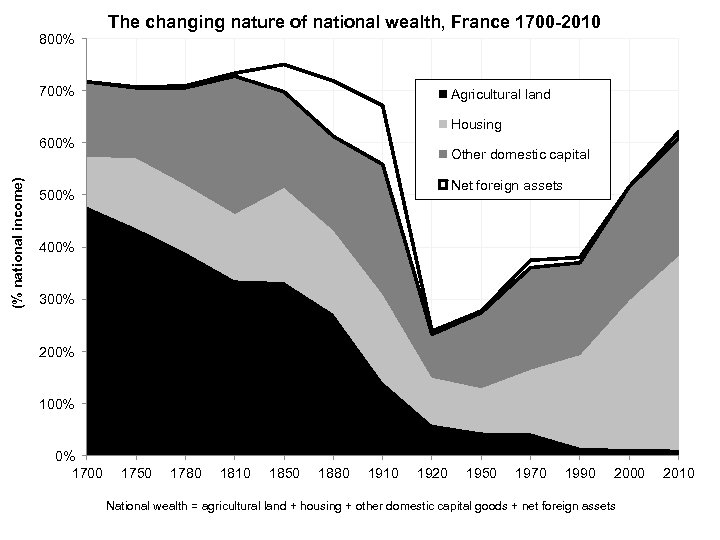 800% The changing nature of national wealth, France 1700 -2010 700% Agricultural land Housing