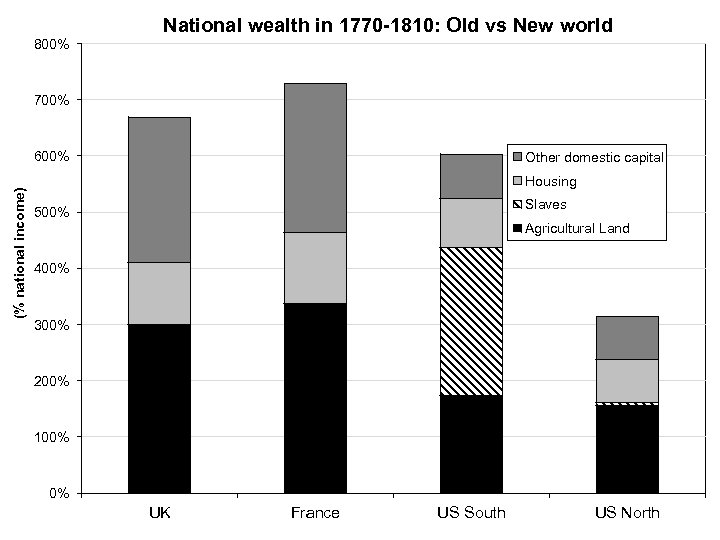 800% National wealth in 1770 -1810: Old vs New world 700% (% national income)