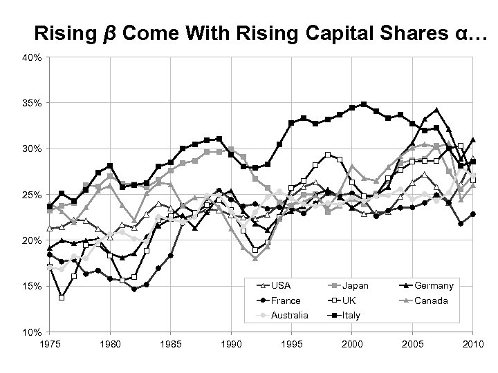 Rising β Come With Rising Capital Shares α… 40% 35% 30% 25% 20% USA