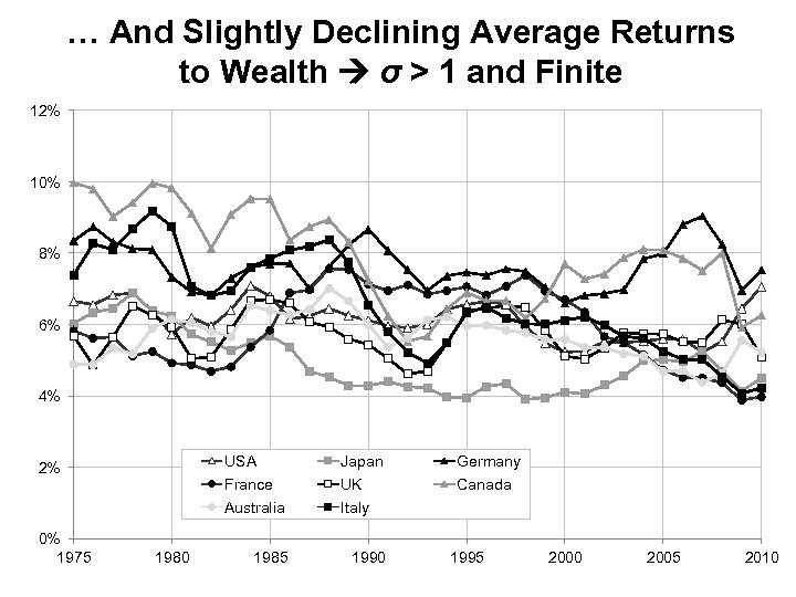 … And Slightly Declining Average Returns to Wealth σ > 1 and Finite 12%