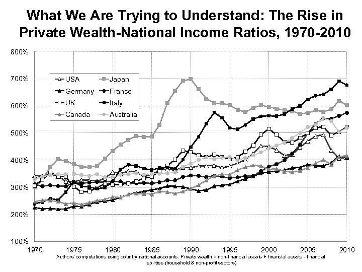 What We Are Trying to Understand: The Rise in Private Wealth-National Income Ratios, 1970