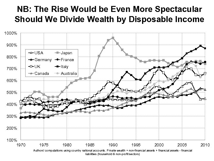 NB: The Rise Would be Even More Spectacular Should We Divide Wealth by Disposable