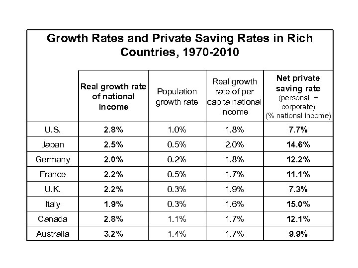 Growth Rates and Private Saving Rates in Rich Countries, 1970 -2010 Net private Real