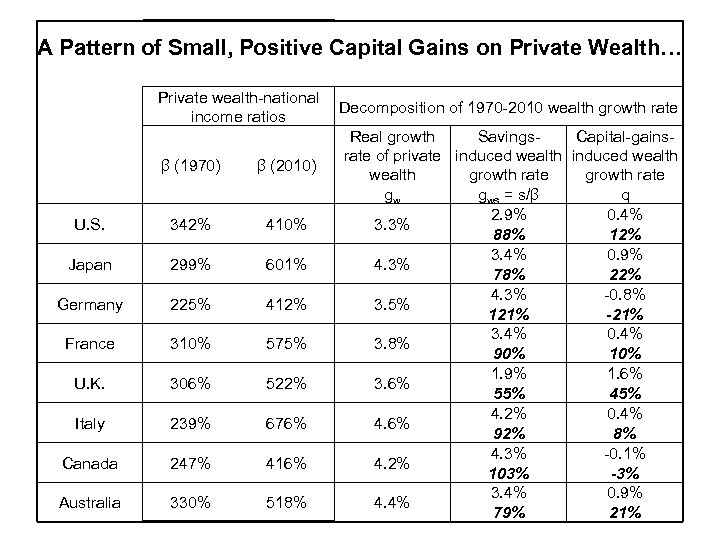 A Pattern of Small, Positive Capital Gains on Private Wealth… U. S. Japan Germany