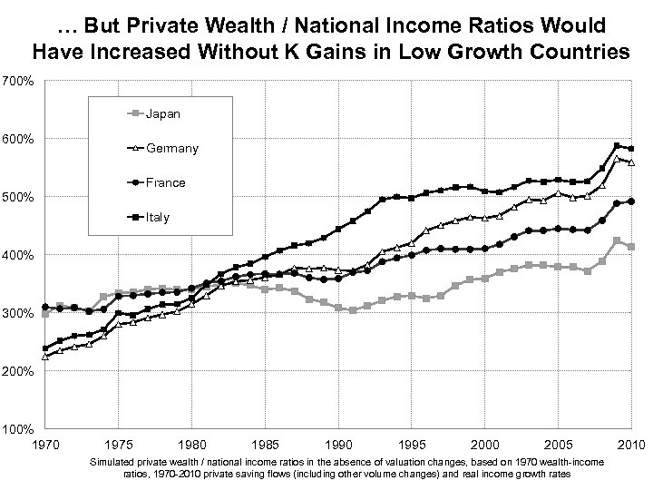 … But Private Wealth / National Income Ratios Would Have Increased Without K Gains