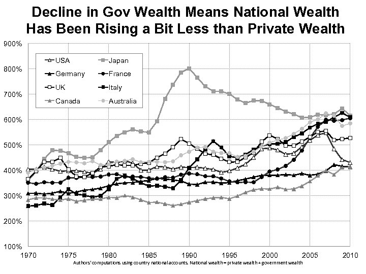 Decline in Gov Wealth Means National Wealth Has Been Rising a Bit Less than