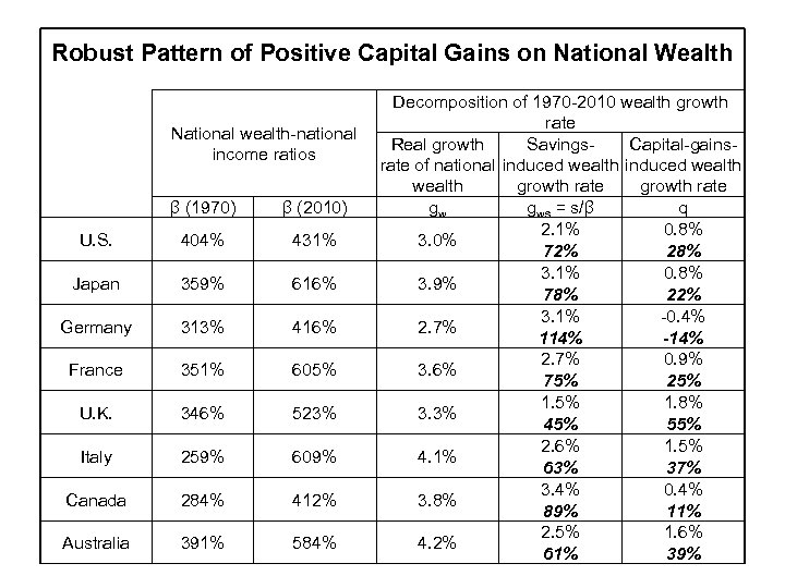 Robust Pattern of Positive Capital Gains on National Wealth National wealth-national income ratios β