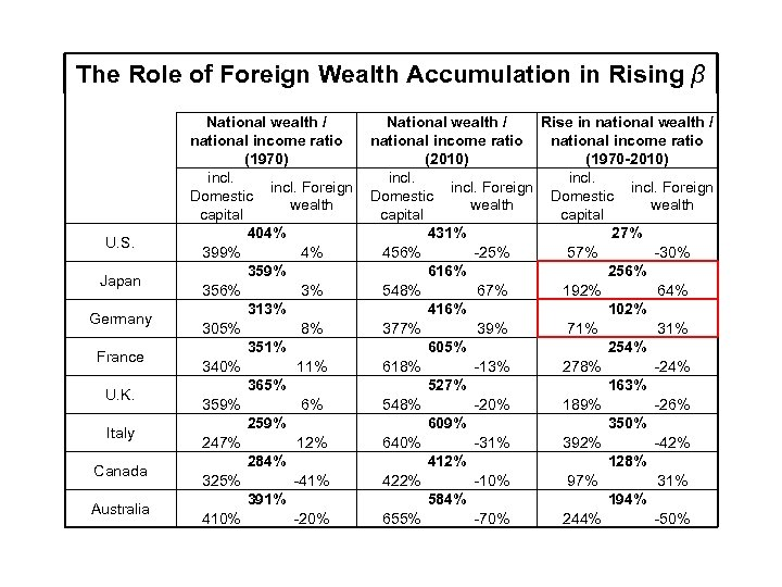 The Role of Foreign Wealth Accumulation in Rising β U. S. Japan Germany France