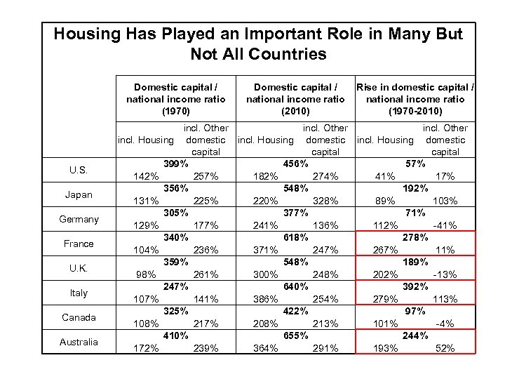 Housing Has Played an Important Role in Many But Not All Countries Domestic capital