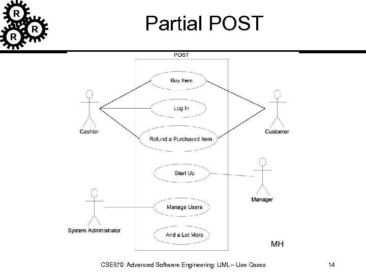"""R R Partial POST R Adapted from Larman """"Applying UML and Patterns"""" CSE 870:"""