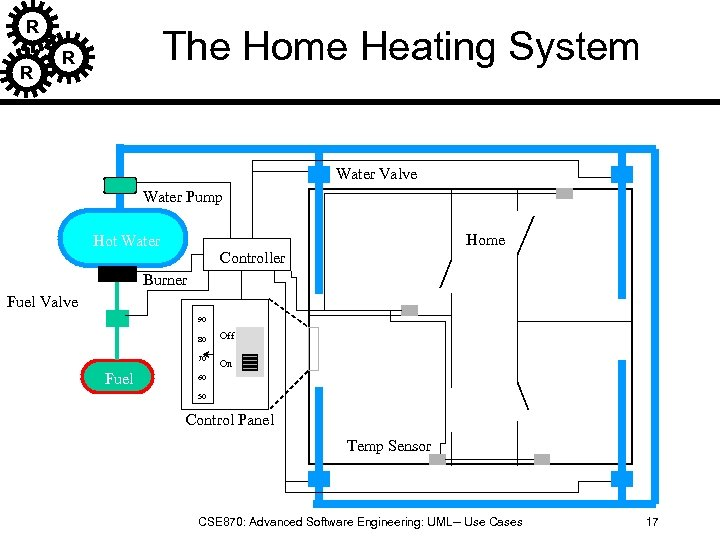 R R The Home Heating System R Water Valve Water Pump Hot Water Home