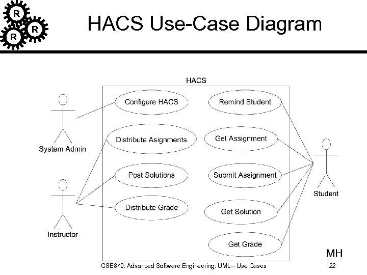 R R R HACS Use-Case Diagram CSE 870: Advanced Software Engineering: UML-- Use Cases