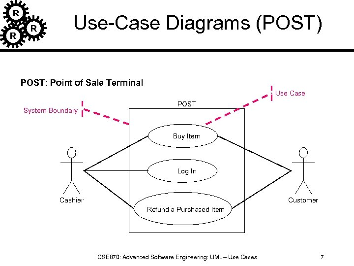R R R Use-Case Diagrams (POST) POST: Point of Sale Terminal Use Case POST