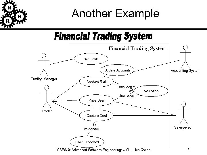 R R Another Example R Financial Trading System Set Limits Update Accounts Trading Manager