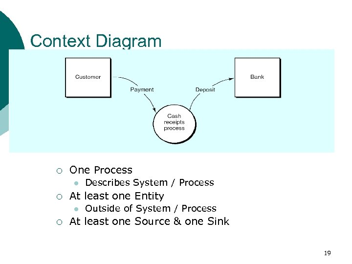 Context Diagram ¡ One Process l ¡ At least one Entity l ¡ Describes