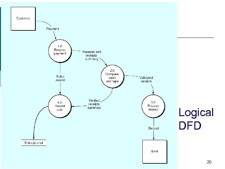 Logical DFD 20