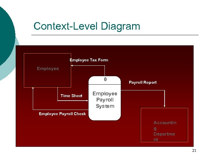 Context-Level Diagram Employee Tax Form Employee 0 Time Sheet Payroll Report Employee Payroll System