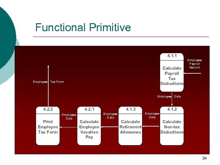 Functional Primitive 4. 1. 1 Calculate Payroll Tax Deductions Employee Tax Form Employee Payroll