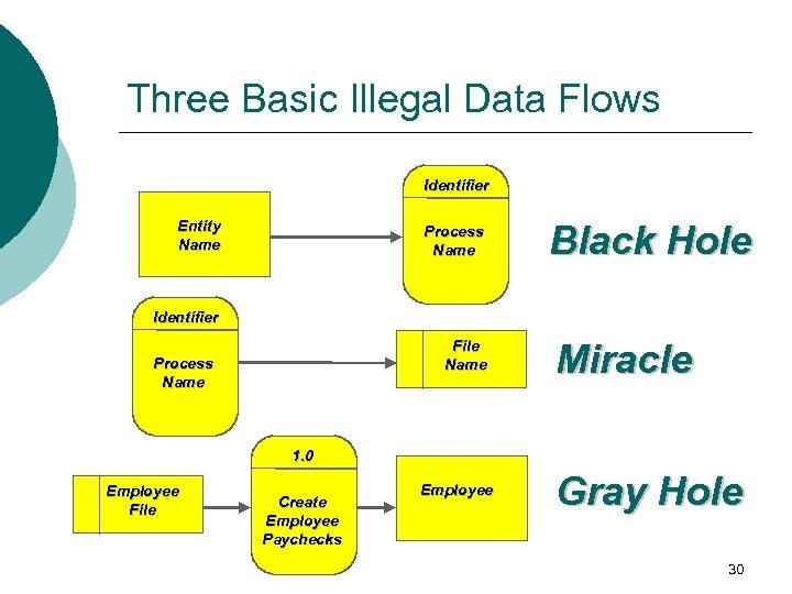 Three Basic Illegal Data Flows Identifier Entity Name Process Name Black Hole Identifier File