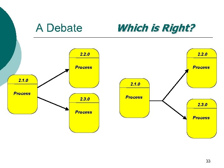 A Debate Which is Right? 2. 2. 0 Process 2. 1. 0 Process 2.